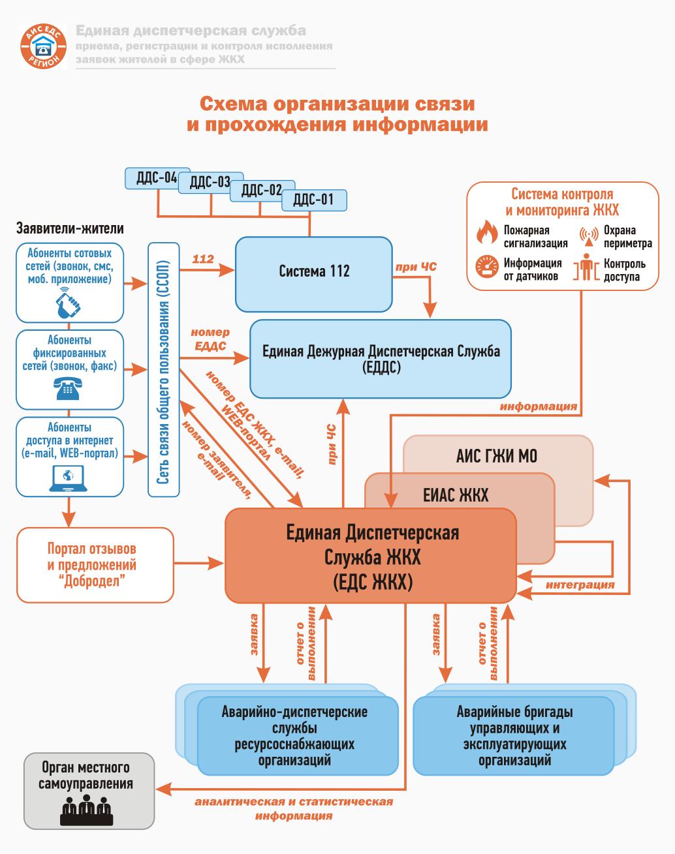 Схема организации связи и прохождение информации